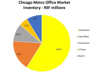Chicago Metro Office Market Inventory